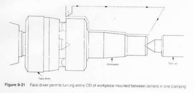 Workholding on a Lathe • Others – Face driver system – Sub-spindle system