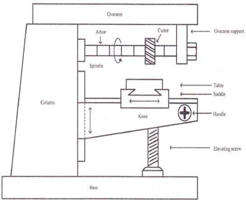 The principal parts of a horizontal milling machine are • Base • Column Knee • Saddle