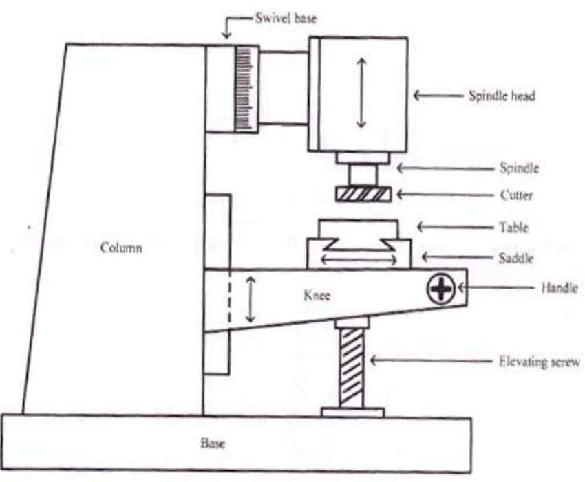 Machine are • Spindle head • Elevating screw • Base • Column • Knee • Saddle