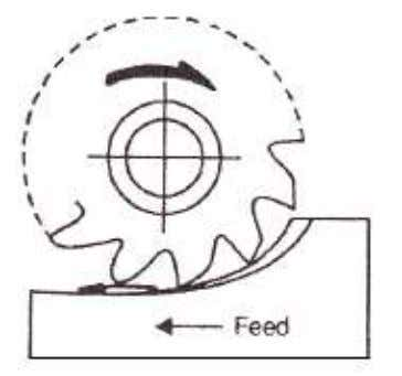 up milling or down milling. These operations are shown in fig below Fig Up Milling Process