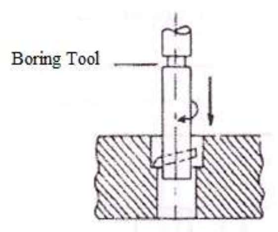  Boring  Boring is the operation of enlarging a hole by means of an adjustable