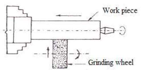 is rotated about the axis and is traversed across the face of a rotating abrasive wheel.
