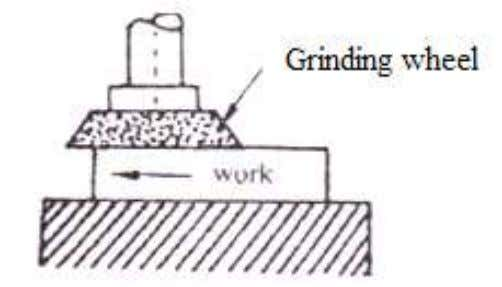 about the axis and the work-piece is traversed (pass through) under the revolving grinding wheel. Fig