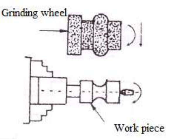 Form grinding produces surfaces on the revolving cylindrical work-piece depending up on the shape of the