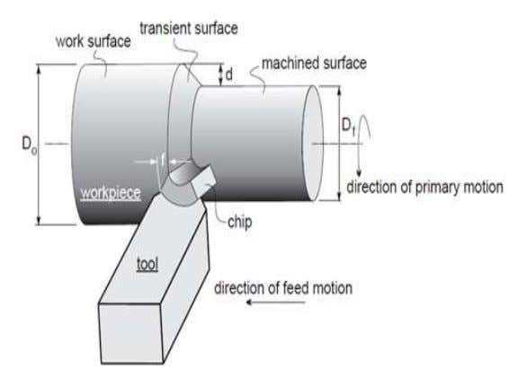 Operations • Turning operations performed on a lathe include: – Straight turning – Taper turning –