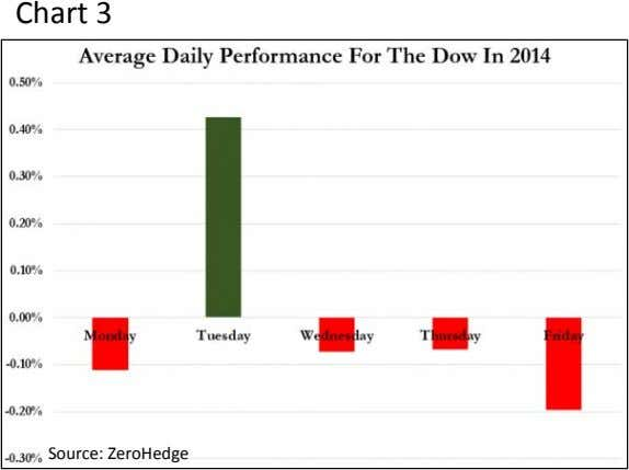 Chart 3 Source: ZeroHedge
