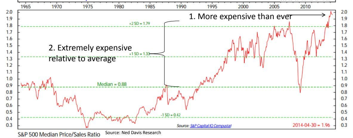 1. More expensive than ever 2. Extremely expensive relative to average Source: Ned Davis Research
