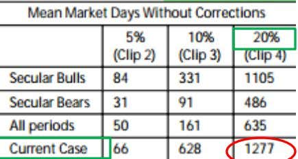 1,277 reasons to fear a market correction That may sound odd, but markets will always overreact