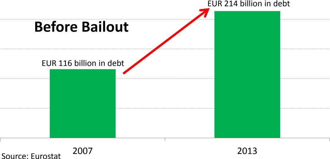 EUR 214 billion in debt Before Bailout EUR 116 billion in debt 2007 2013 Source: Eurostat