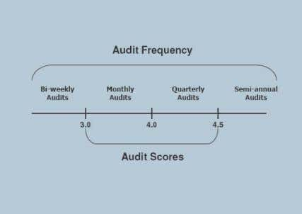 start by planning to the schedule displayed in Figure 3.0. Figure 3.0 - Audit Frequency Based