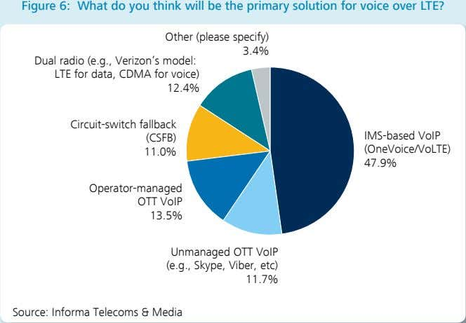 Figure 6: What do you think will be the primary solution for voice over LTE?