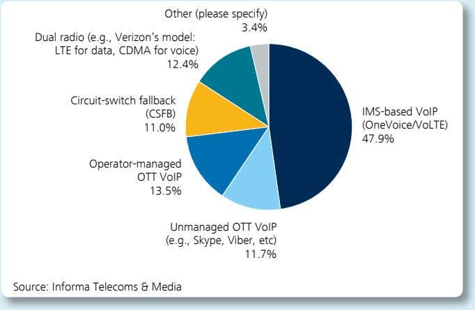 Viber, etc) 11.7% Source: Informa Telecoms & Media • With VoLTE, operators are able to fight