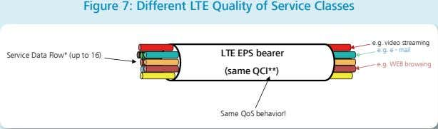 Figure 7: Different LTE Quality of Service Classes e.g. video streaming e.g. e - mail