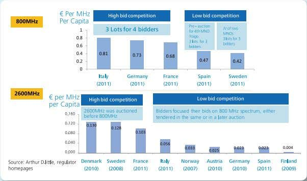 dividend reallocation is completed and full LTE services are deployed. Figure 5: LTE Spectrum Auction Pricing