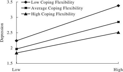 3.5 Low Coping Flexibility Average Coping Flexibility High Coping Flexibility 3 2.5 2 1.5 Low