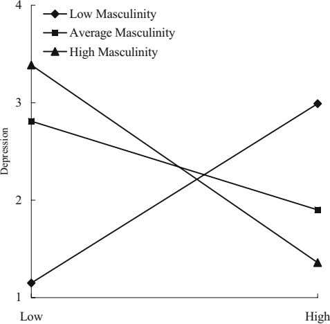 4 Low Masculinity Average Masculinity High Masculinity 3 2 1 Low High Depression