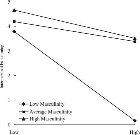 5 4 3 2 1 Low Masculinity Average Masculinity High Masculinity 0 Low High Interpersonal