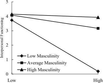 5 4 3 2 Low Masculinity 1 Average Masculinity High Masculinity 0 Low High Interpersonal