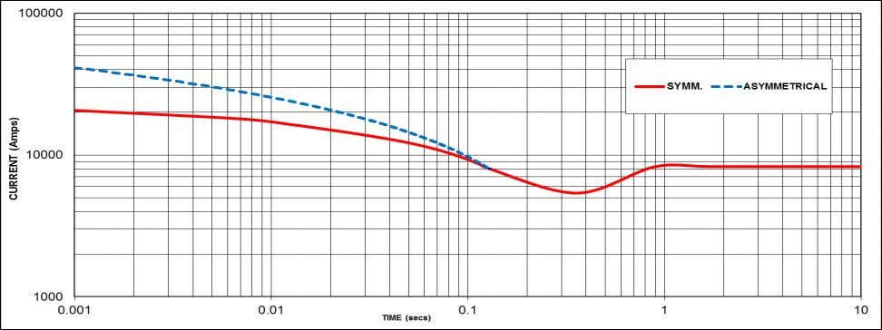 Winding 12 Three-phase Short Circuit Decrement Curve 50Hz 60 Hz Sustained Short Circuit = 8280 Amps