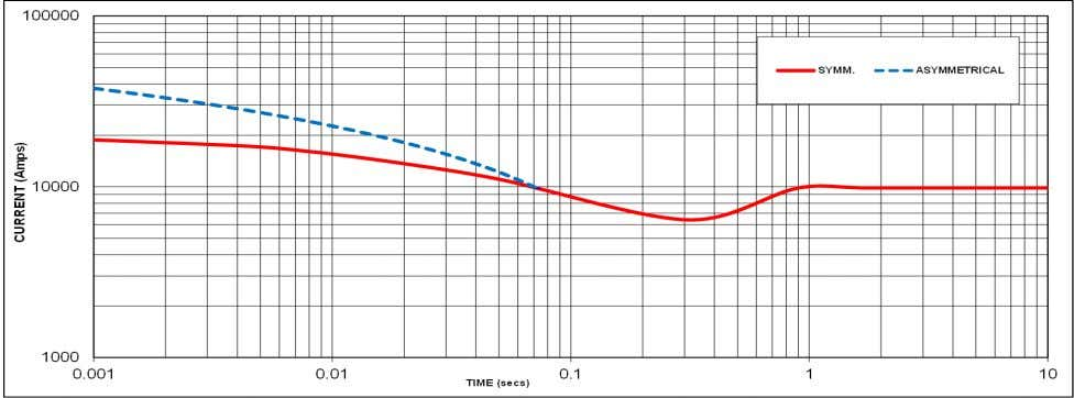 Curve 50Hz 60 Hz Sustained Short Circuit = 8280 Amps Sustained Short Circuit = 9840 Amps