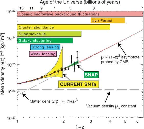 independent evidence for dark energy ( 8 , 9 , 32 ). Fig. 2. The solid