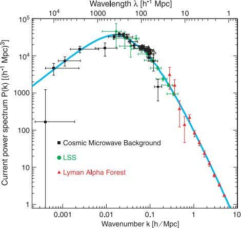 50% of all galaxies are now known to have active galac- Fig. 4. Measurements of the