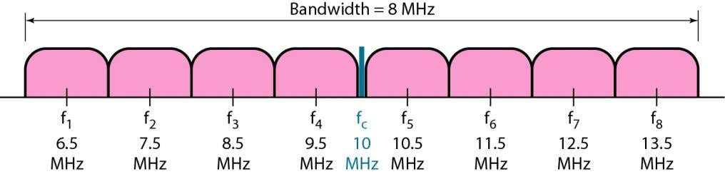 × 1000 = 8000. Figure 5.8 shows the allocation of frequencies and bandwidth. Telecomm. Dept. Faculty