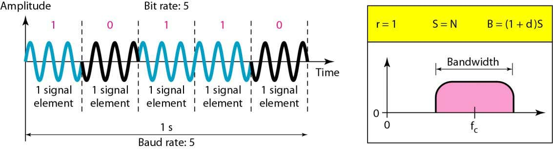  Waveform v BPSK ( t )  A . d ( t ).cos(  t