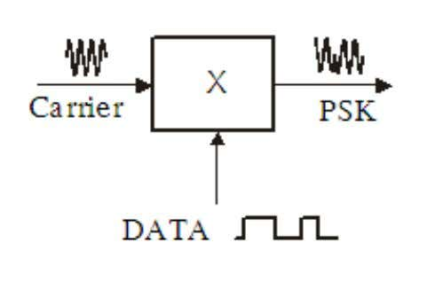 Medium complex circuit  Used in digital radio  BPSK implementation: Telecomm. Dept. Faculty of EEE