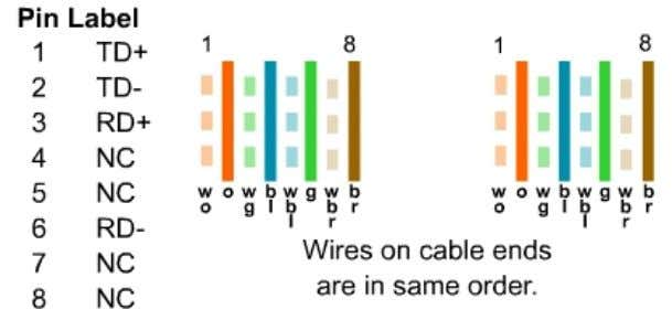 Cabling Types  Switch to router  Switch to PC or server  Hub to PC