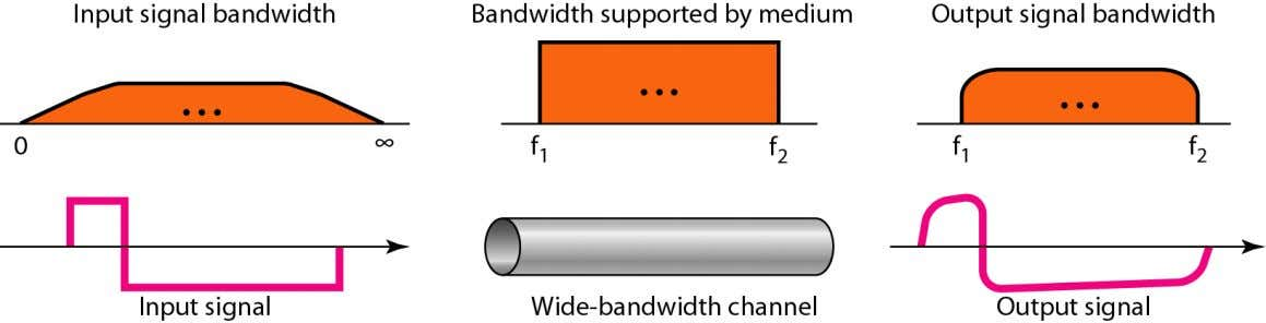 to the bit rate; if we need to send bits faster, we need more bandwidth. Telecomm.