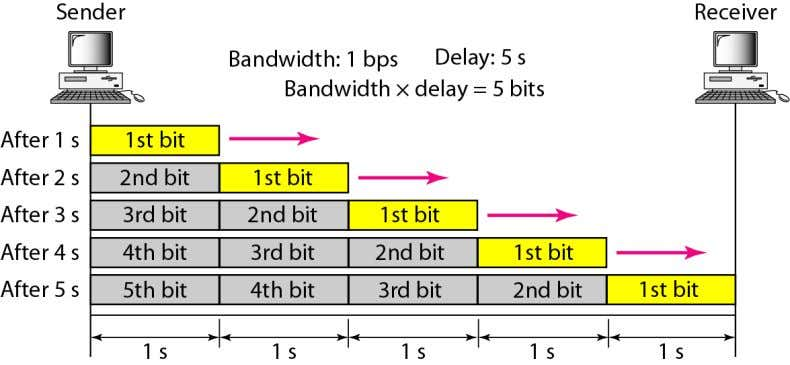 per second, refers to the speed of bit transmission in a channel or link. Telecomm. Dept.
