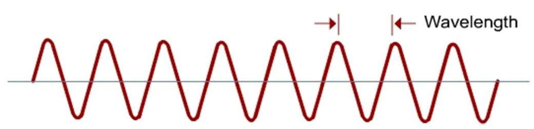frequently the electric charge that generates the wave moves back and forth Telecomm. Dept. Faculty of