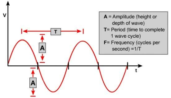Waves Sine Wave Square Wave Repeat the same pattern at regular intervals • occur naturally and
