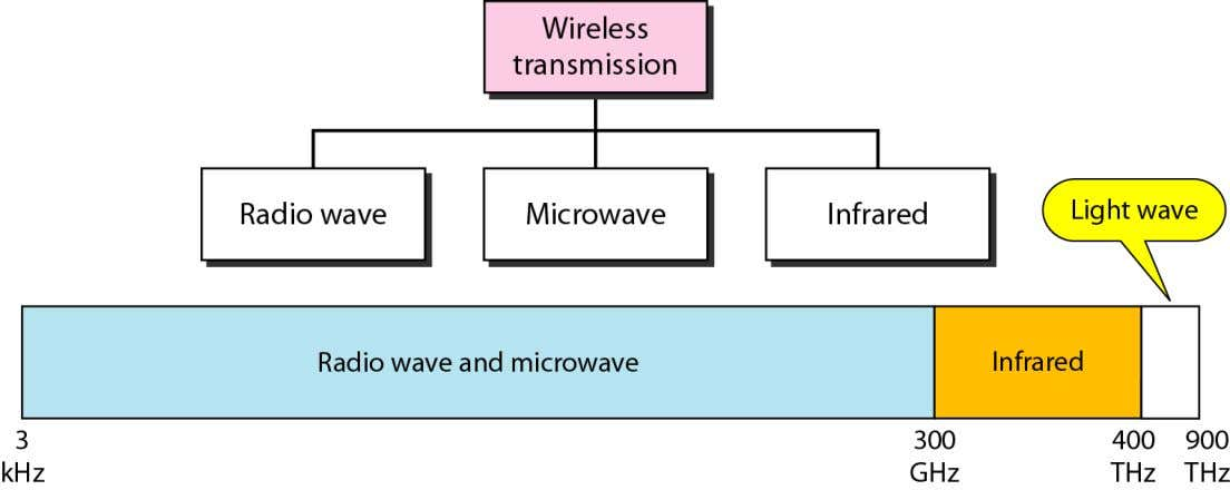 Wireless media  Satellite Microwave  Terrestrial Microwave  Infrared Telecomm. Dept. Faculty of EEE DCN