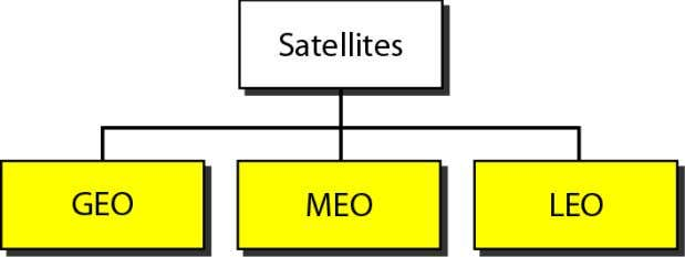 Satellite systems Telecomm. Dept. Faculty of EEE DCN HCMUT 38