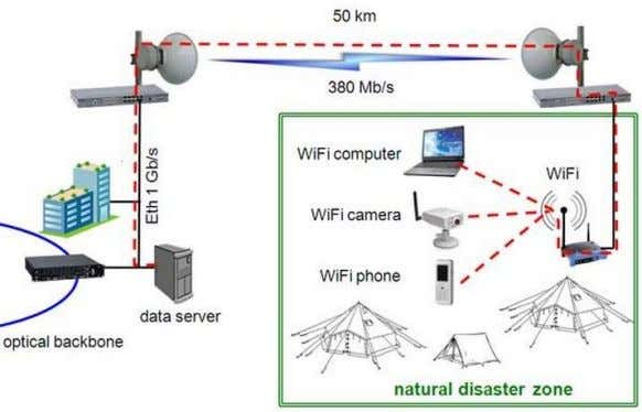  Microwave link in Cellular networks  Microwave link for disaster zone Telecomm. Dept. Faculty of