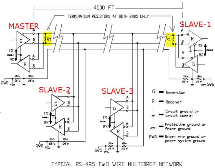 can share a multidrop network  Terminator resistors avoid reflected signal Telecomm. Dept. Faculty of EEE