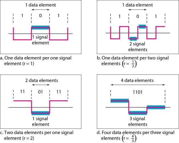 finite.  r is the number of data elements carried by one signal element Telecomm. Dept.