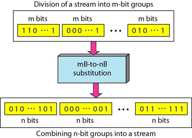 m-bit group with an n-bit group.  Error detection  Increase bit rate Telecomm. Dept. Faculty