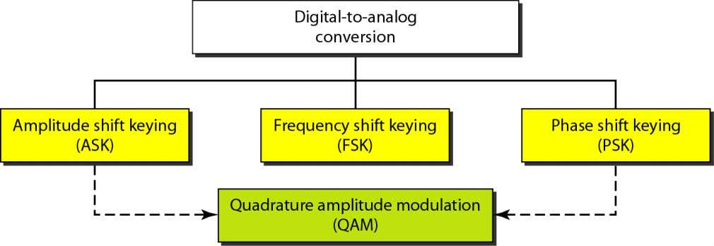 of an analog signal based on the information in digital data.  Types: Telecomm. Dept. Faculty