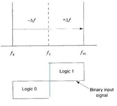 frequency (hertz) v m (t) = binary input (modulating) signal (volts) Telecomm. Dept. Faculty of EEE