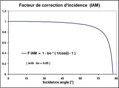 Facteur de correction d'incidence (IAM) 1.2 1 0.8 0.6 0.4 F IAM = 1 -