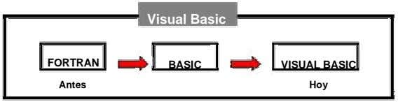 Visual Basic FORTRAN BASIC VISUAL BASIC Antes Hoy