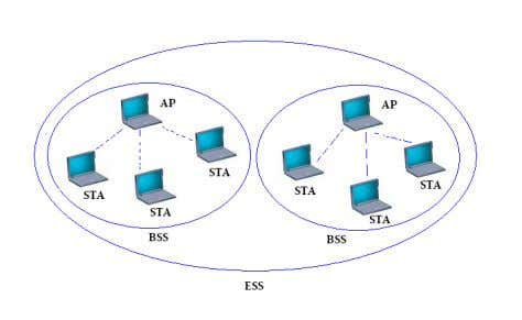 Set (ESS) that constructs the same wireless networks. Figure1. A. Channel distribution IEEE802.11b and IEEE802.11g