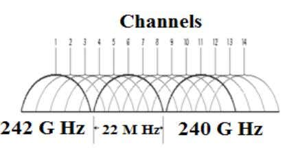 channel frequency distribution as shown in [Figure.2] Figure 2 . It should be noted that due