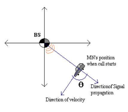 OBS direction, through radial outward . Thus ( ) … …………… (2) Figure 5 www.ijacsa.thesai.org 175
