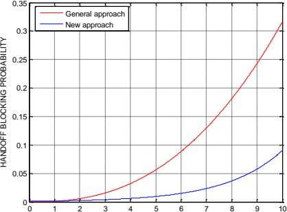 0.35 General approach New approach 0.3 0.25 0.2 0.15 0.1 0.05 0 0 1 2