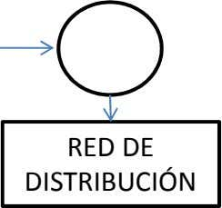 RED DE DISTRIBUCIÓN