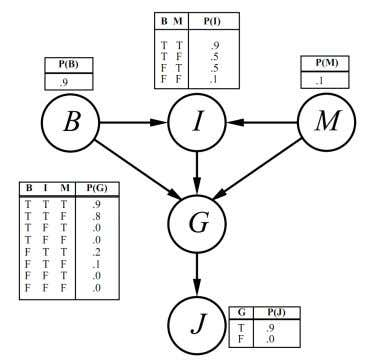 Execise 14.14 Consider the Bayes net shown in Figure ?? . Figure 4: A simple Bayes